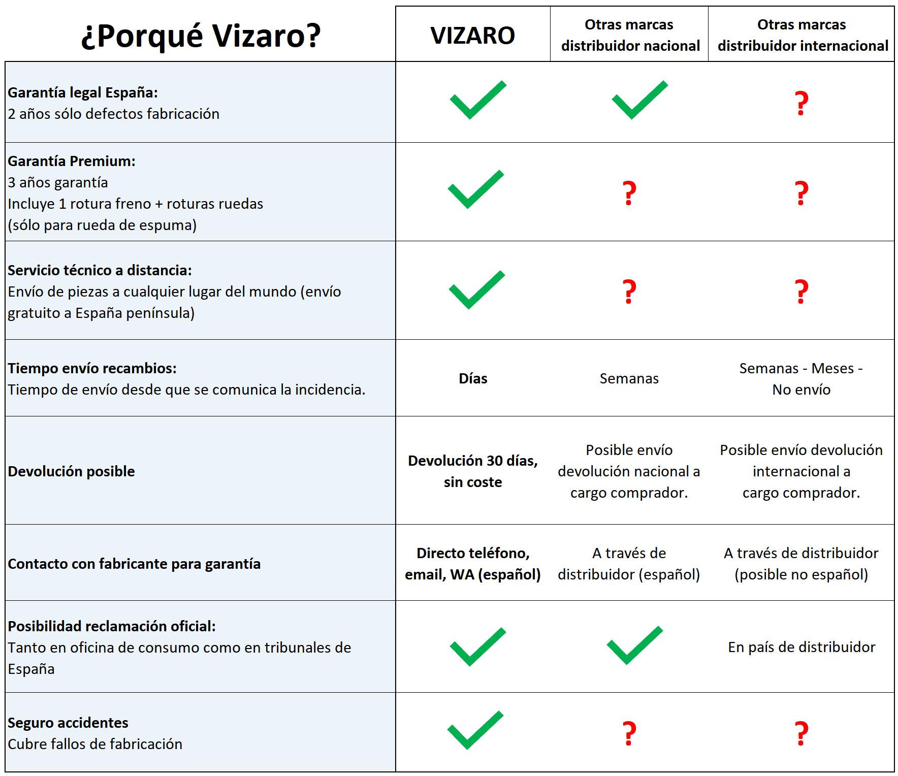 Cuadro Garantía Premium Vizaro